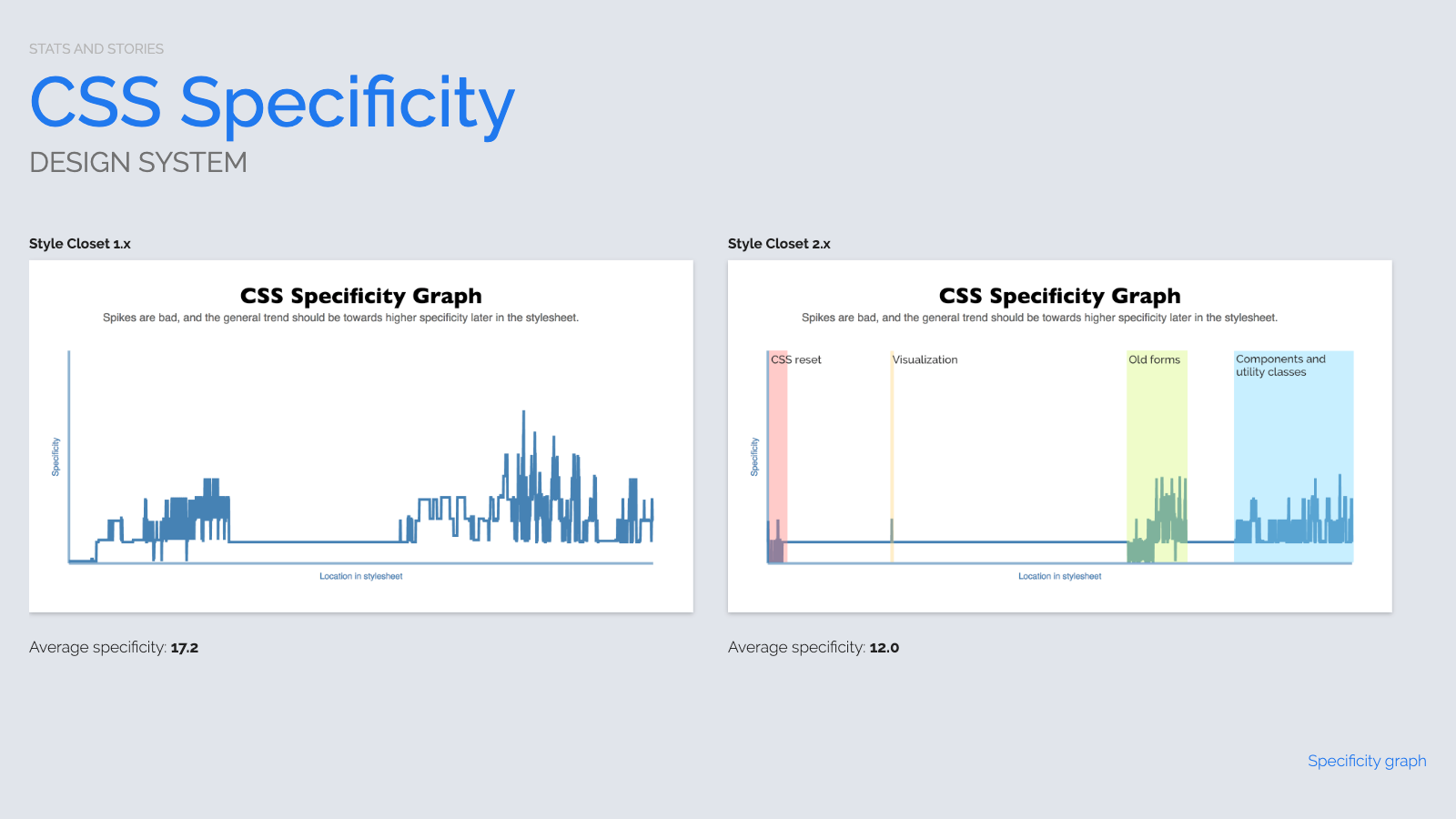 Slide content, Stats and stories: Design system CSS analysis before and after rebrand project