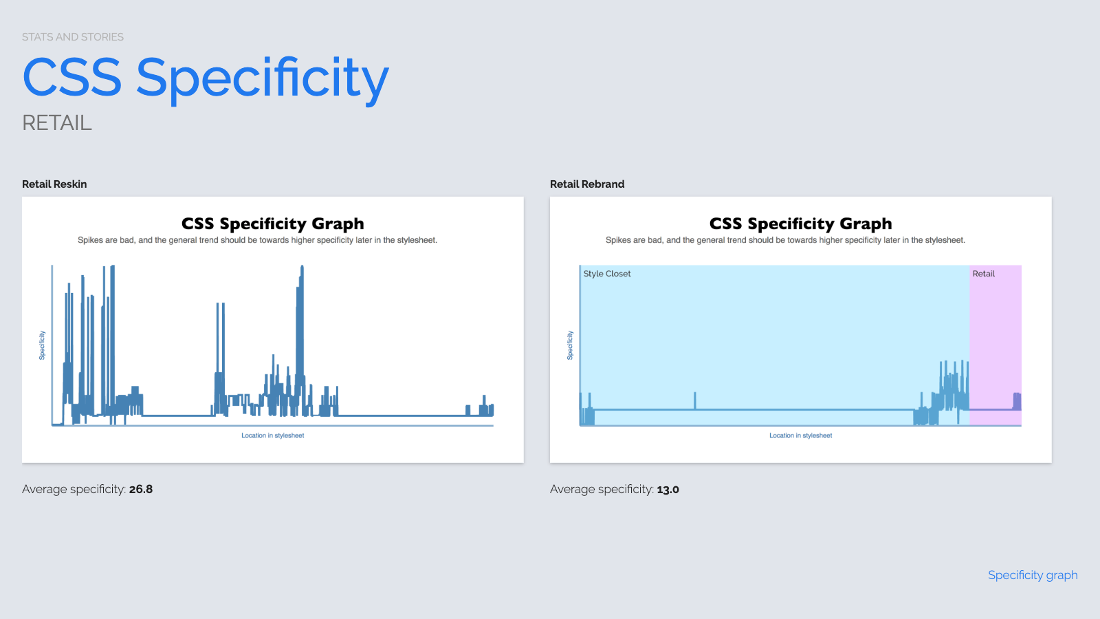 Slide content, Stats and stories: Betterment Retail app CSS analysis before and after rebrand project