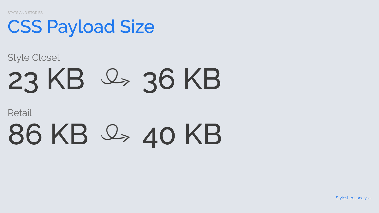 Slide content, Stats and stories: CSS payload size before and after rebrand project